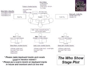 The Who Show - Stage Plot